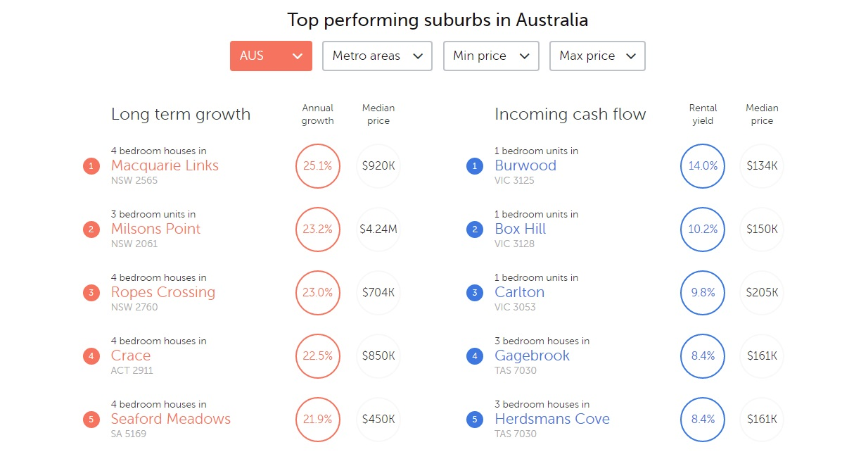 Top performing Suburbs, Melbourne Oct 2017